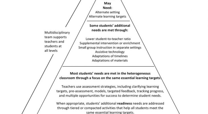 Helping All Learners Differentiation El Education